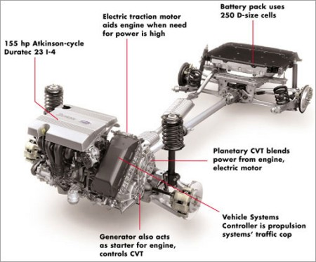 Powertrain Mega Engineering Vehicle Megaev Com